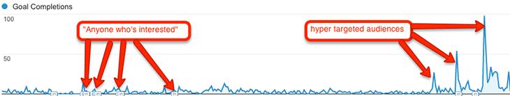 hyper targeted audiences