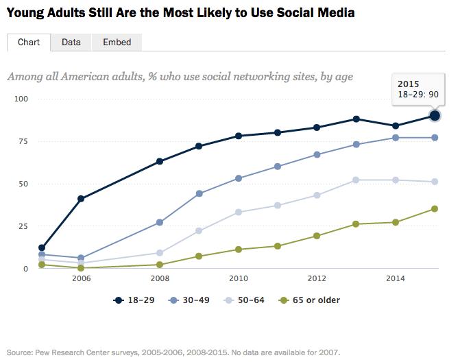 social media usage stats