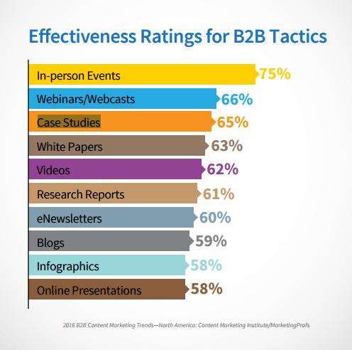 effectiveness-b2b-tactics