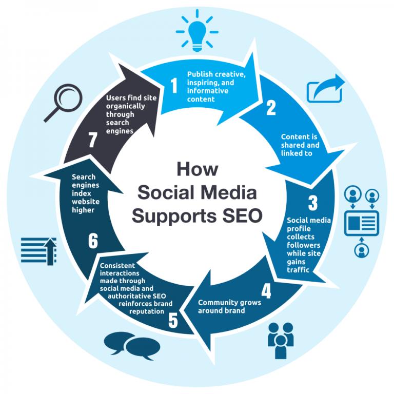 social-media-supports-seo-1024x1024
