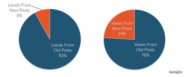 hubspot-old-new-blog-distribution